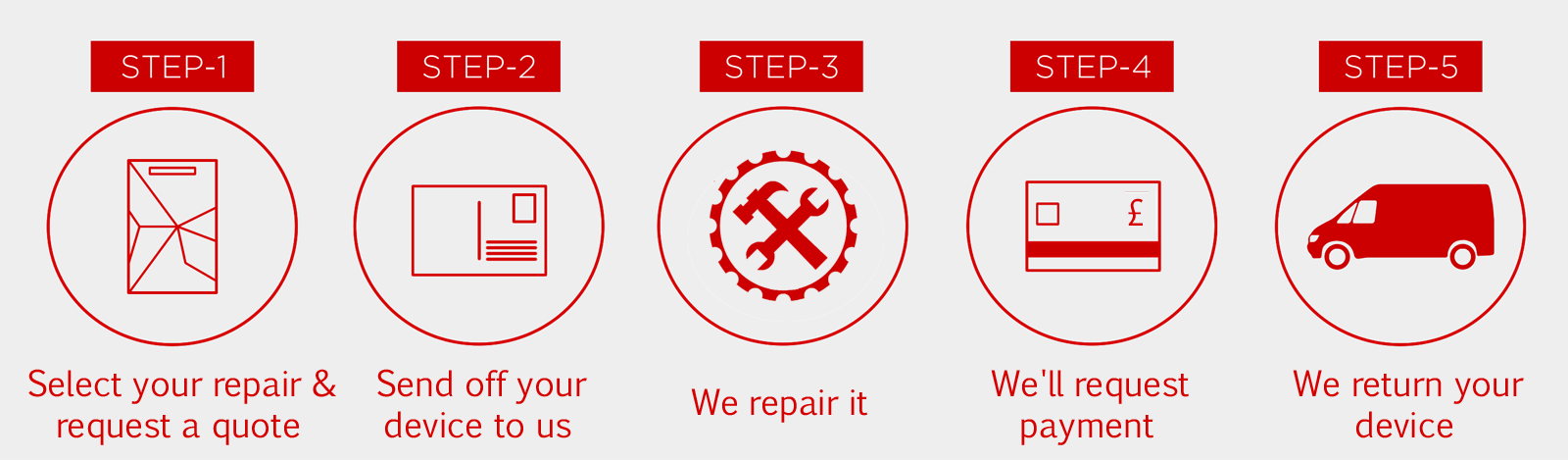 repair-process